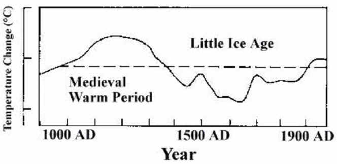 IPCC SAR Hockey Stick