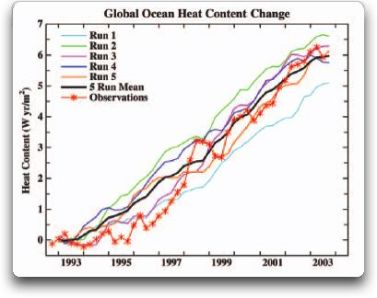 Hansen and Schmidt: Predicting the Past? | Climate Audit