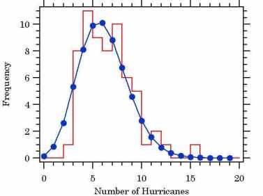 Paul Linsay's Poisson Fit | Climate Audit