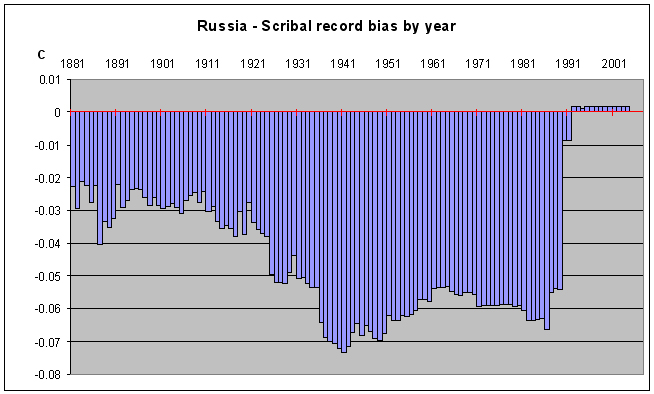 Yearly bias of Russian scribal records