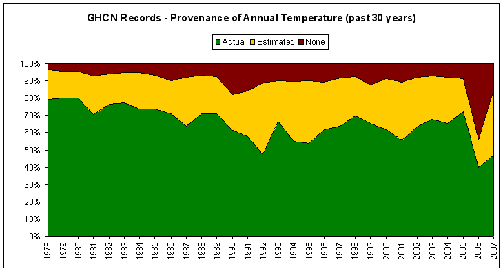 GHCN Records - Provenance of Annual Temperature (past 30 years)