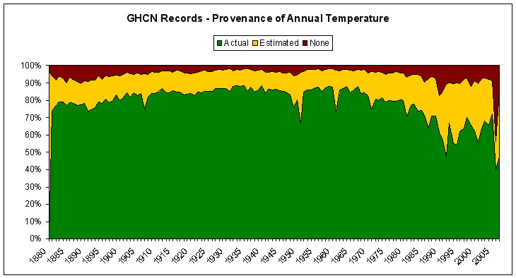 GHCN Records - Provenance of Annual Temperature