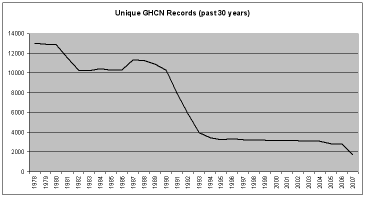 Unique GHCN Records (past 30 years)