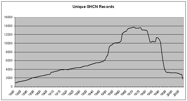 Unique GHCN Records