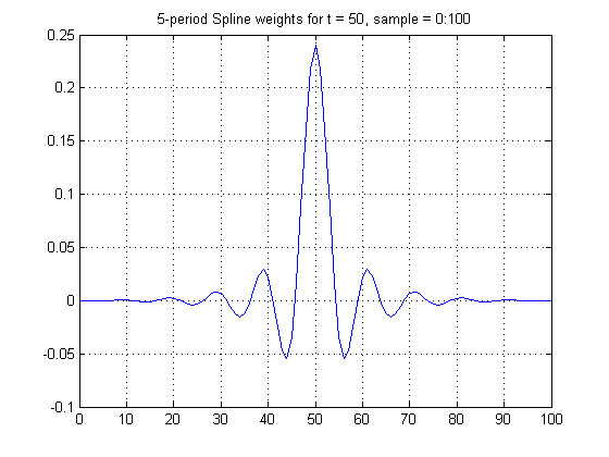 Spline Weights, t = 50