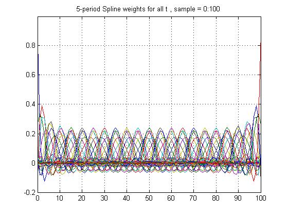 Spline weights