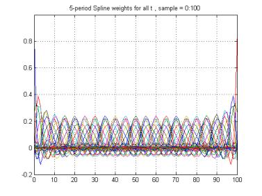 Spline Smoothing | Climate Audit