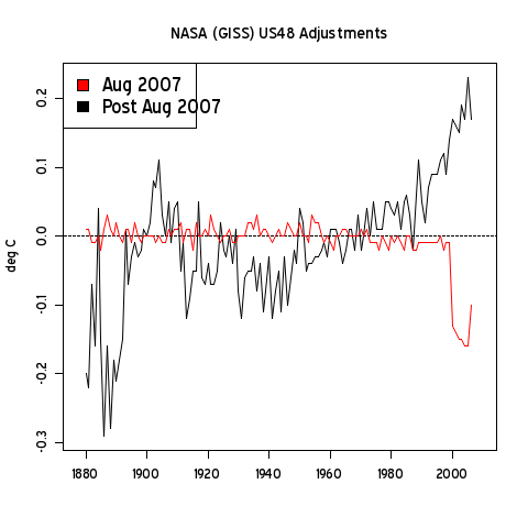 NASA GISS – Adjusting the Adjustments