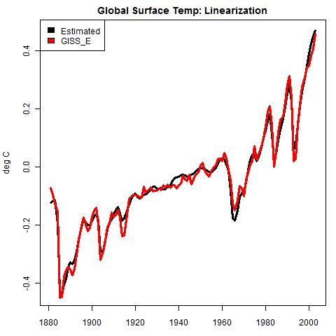 https://climateaudit.files.wordpress.com/2011/05/linear_giss.png