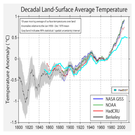 global temp metrics