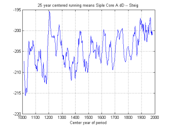 "Steig's ""Hockey Stick"" | Climate Audit"