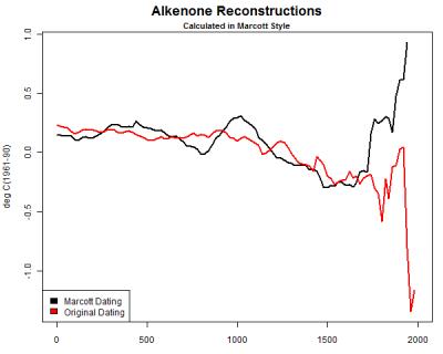 http://climateaudit.files.wordpress.com/2013/03/alkenone-comparison1.png