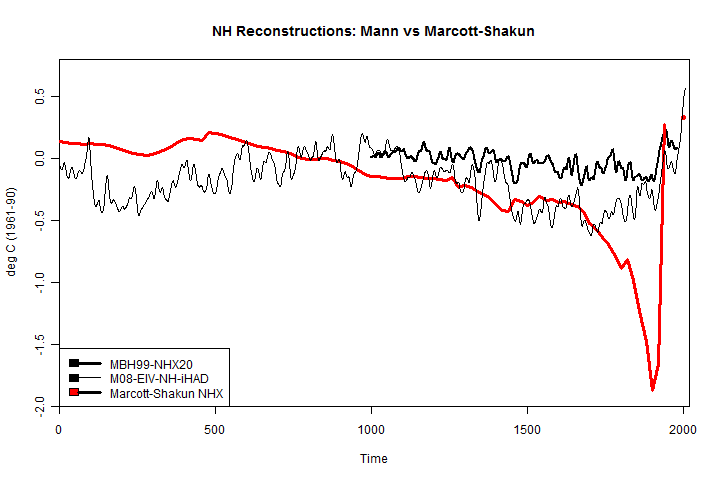 mann-vs-marcott