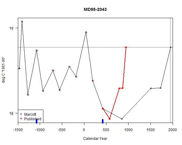 MD95-2043 recent