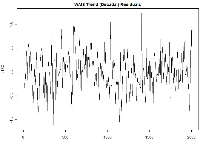 Steig 2013 trend residuals