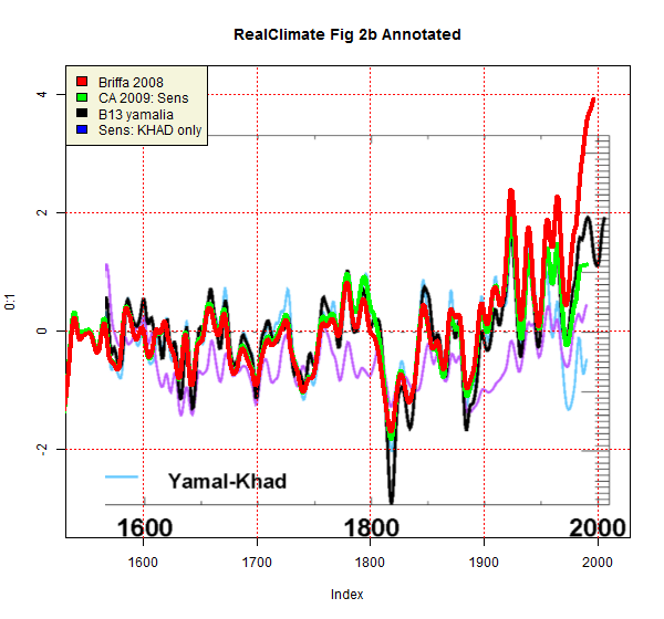 realclimate_fig2b_annotated