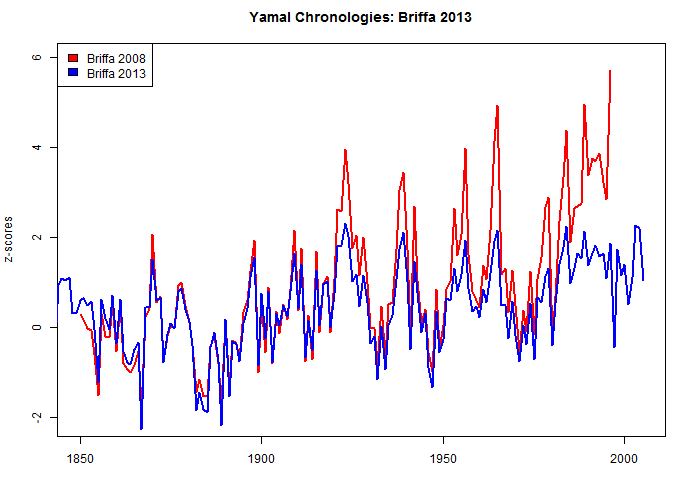 yamal_chronology_compare-to-b13
