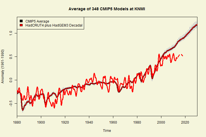 cmip5 average