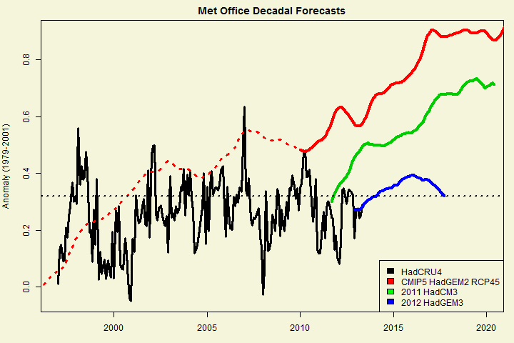 decadal forecast comparison1