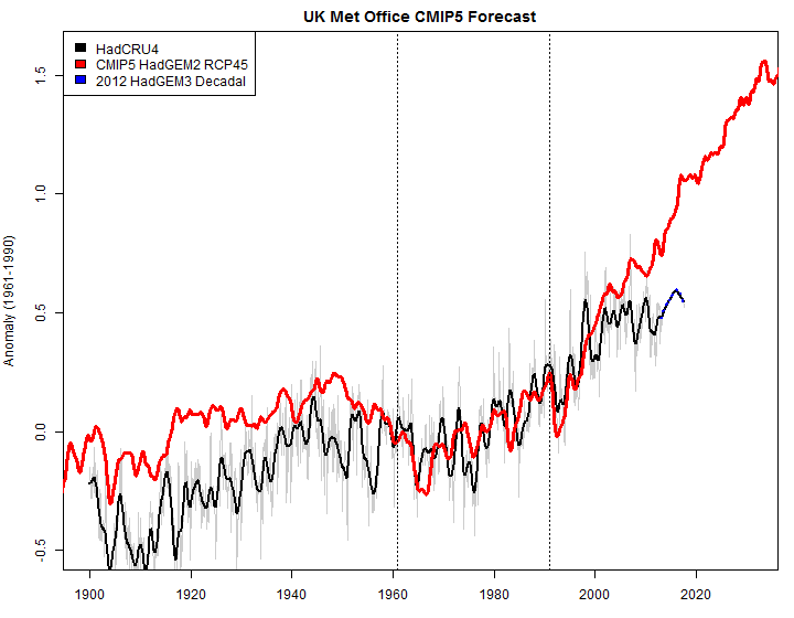 metoffice forecast comparison 20th