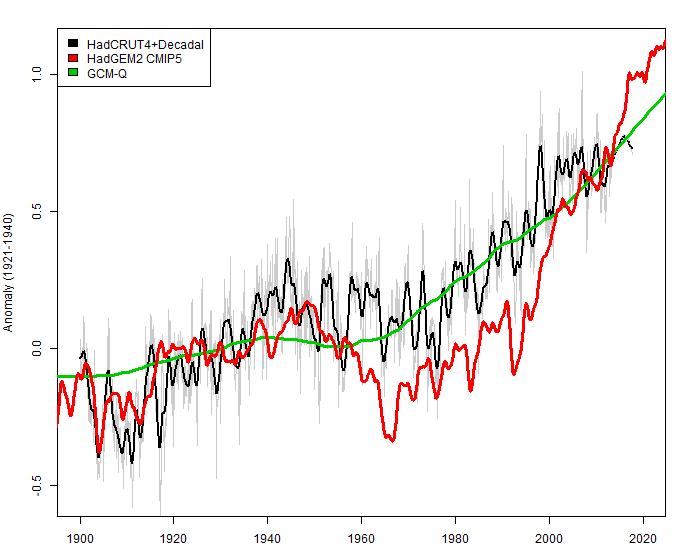 model comparison2