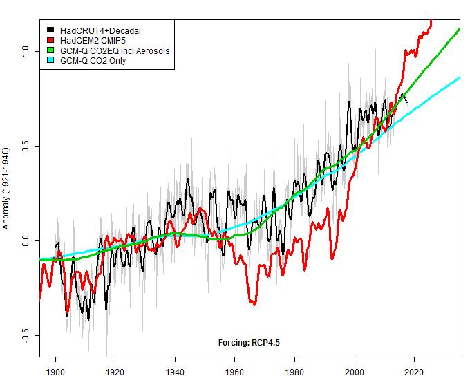 model comparison4