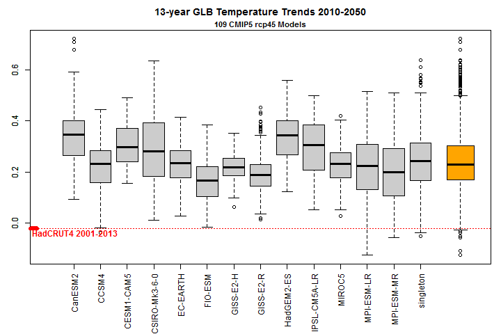 boxplot 13-year CMIP trends