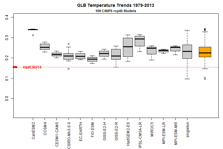 Global temperature trends 1979-2013 AR5 models vs HADCRUT4