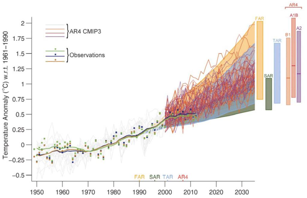 figure 1.4 final models vs observations