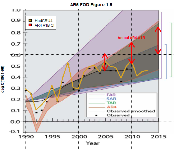 figure 1.4 fod models vs observations annotated