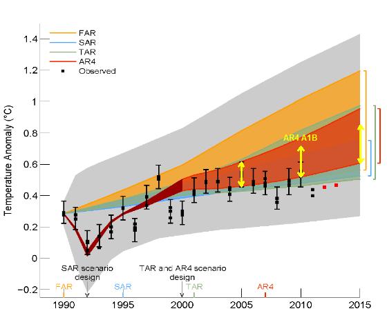 models vs observations
