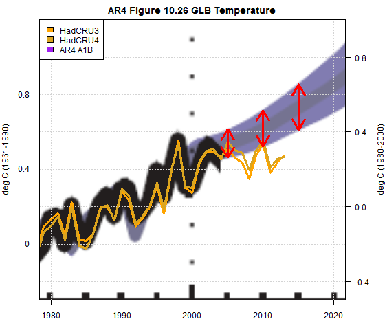 figure 10.26 global mean temperature A1B annotated