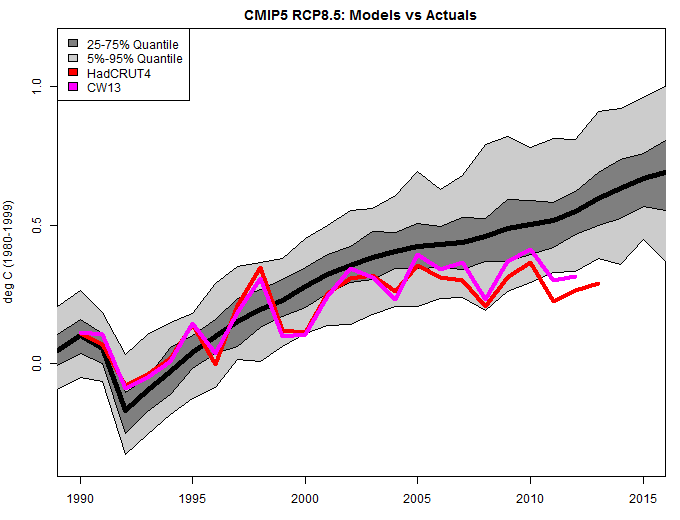 Hadcrut4, CW13 and Actual vs Climate Models