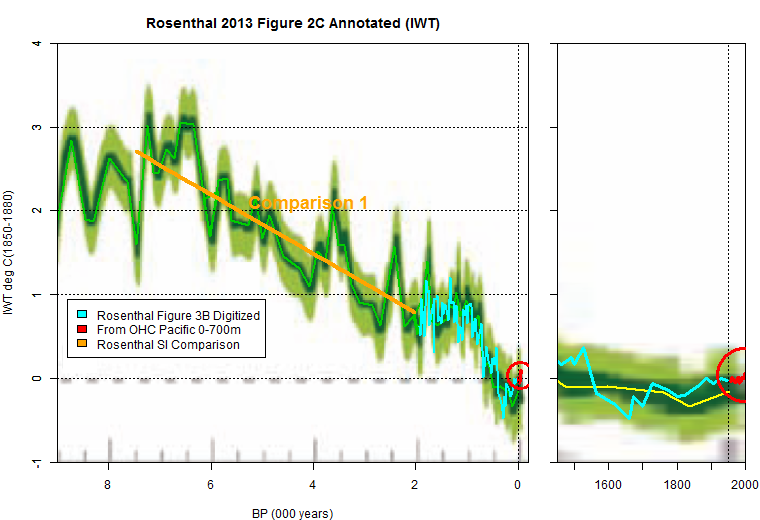 rosenthal 2013 figure 2C annotated