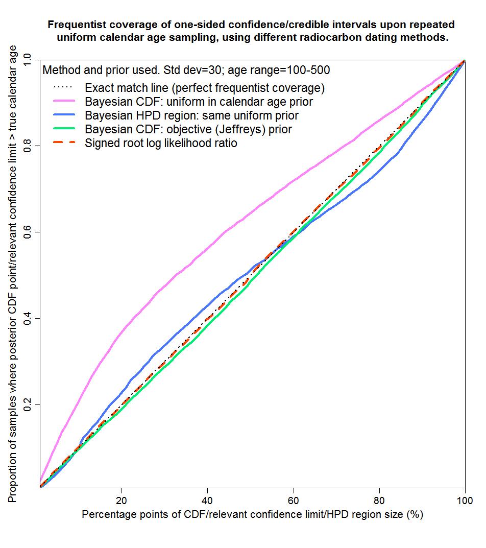 Discretization methods radiometric dating