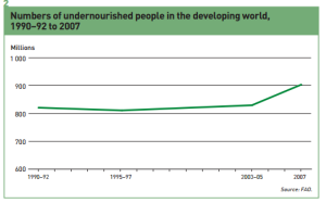 fao 2008 undernourished