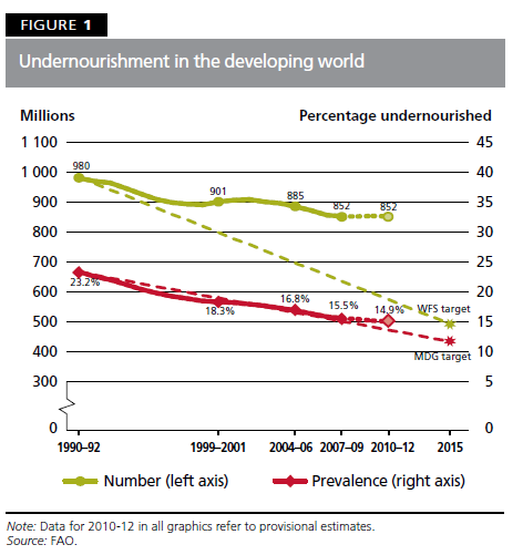 fao 2012 undernourished
