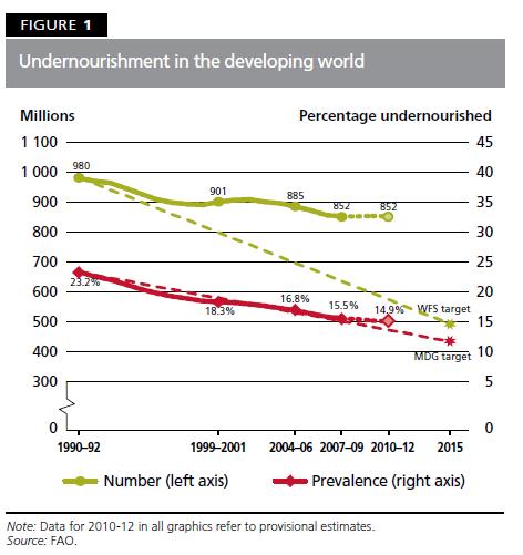 fao 2012 undernourished