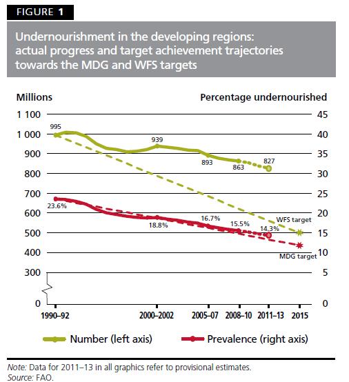 fao 2013 undernourished