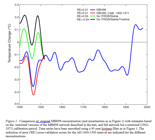 2003 mann submission to climchg figure 2