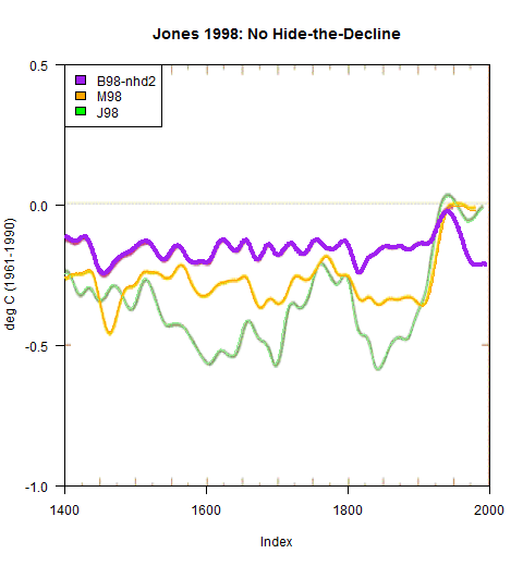jones-nature-1998-with-decline