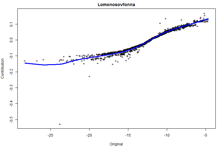 lomonosovfonna_component_vs_orig