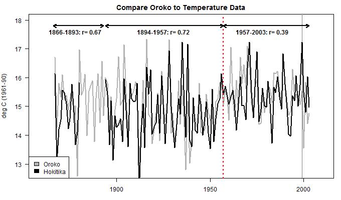compare_oroko_to_temperature