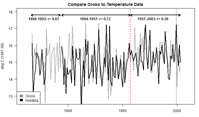 compare_oroko_to_temperature