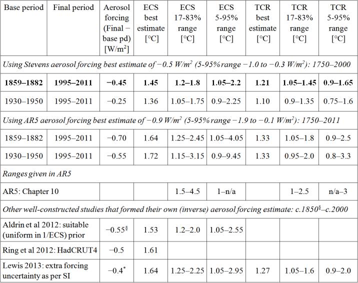 NicLewis_Aerosol article_Table1