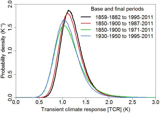 NicLewis_Fig2_Aerosol article_TCR_pdfs.vol1.sd08.base1