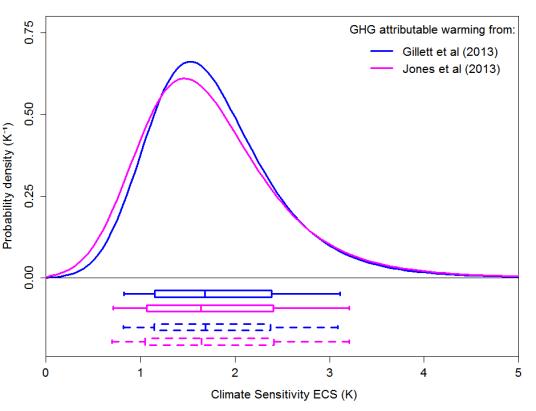 ECS  PDFs from D&A