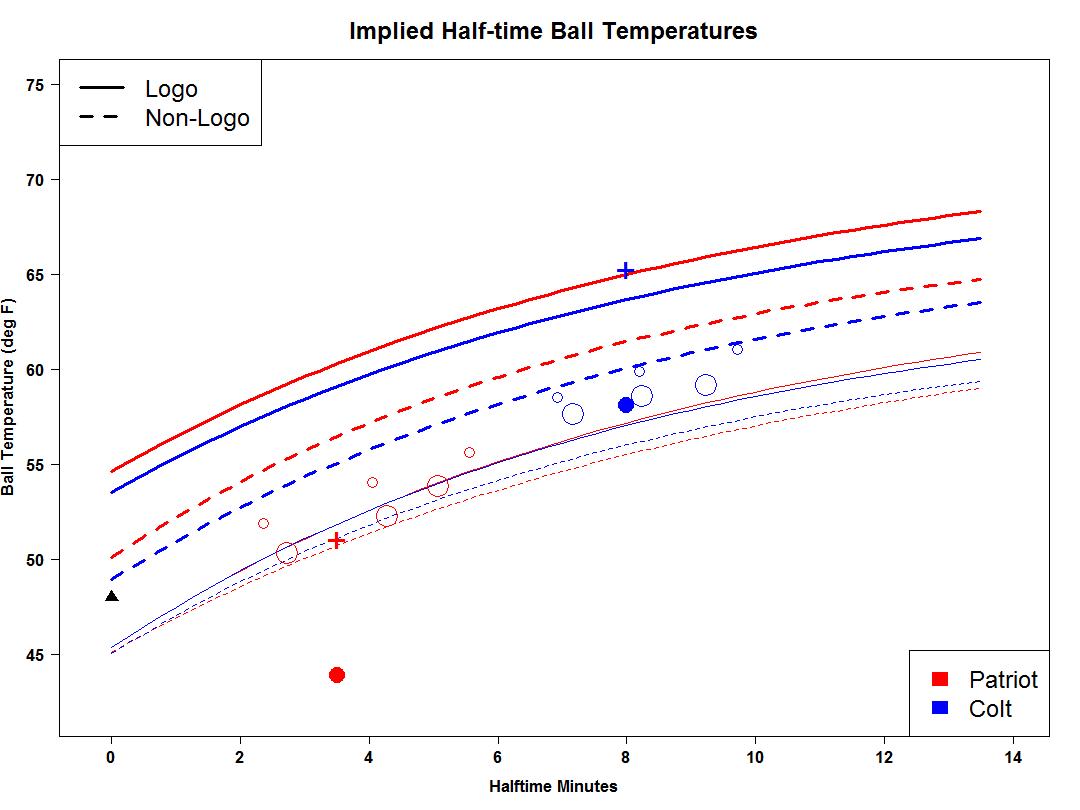 Ideal Gas Law Deflategate