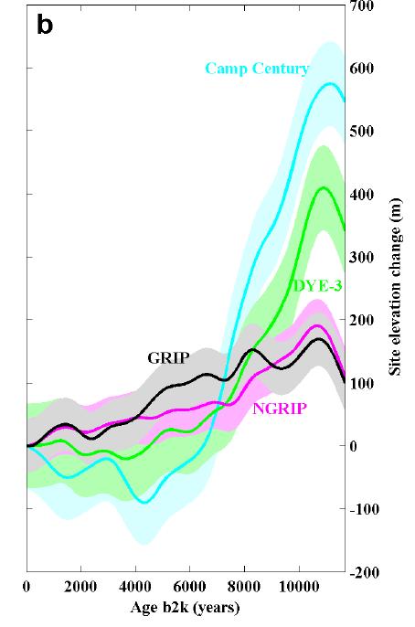 vinther_2009_elevation changes_flow-adjusted