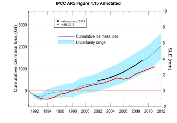 ipcc_fig_4_16_annotated